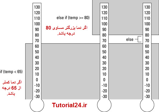 انتخاب شرطی ELSE-IF در زبان C