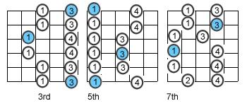 آموزش تکنیک های گیتار الکتریک - آشنایی با گامهای پنتاتونیک