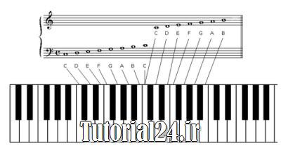 کتاب تئوری موسیقی